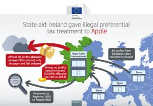 Euroopan komissio: Apple kiert�nyt veroja 13 miljardin euron arvosta
