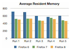 Firefox 7 to make memory improvements