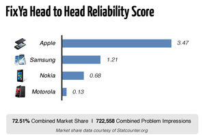 Study: iPhones more reliable than other smartphones