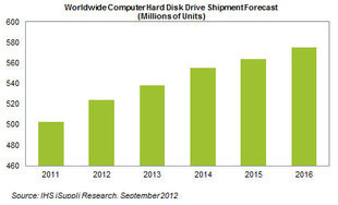 Disk drive shipments reach pre-Thai flood levels